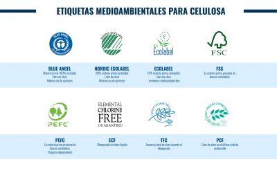 Etiquetas ecológicas para los productos de celulosa: ¿Cuál es cuál?