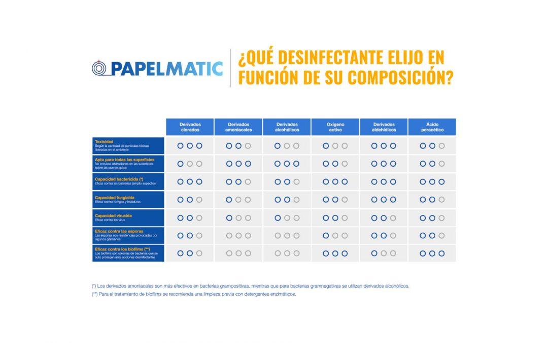 papelmatic higiene profesional que desinfectante elijo en funcion de su composicion