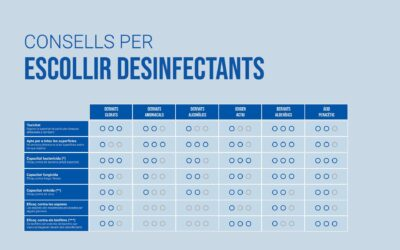 Infografia: Quin desinfectant escullo segons la seva composició?