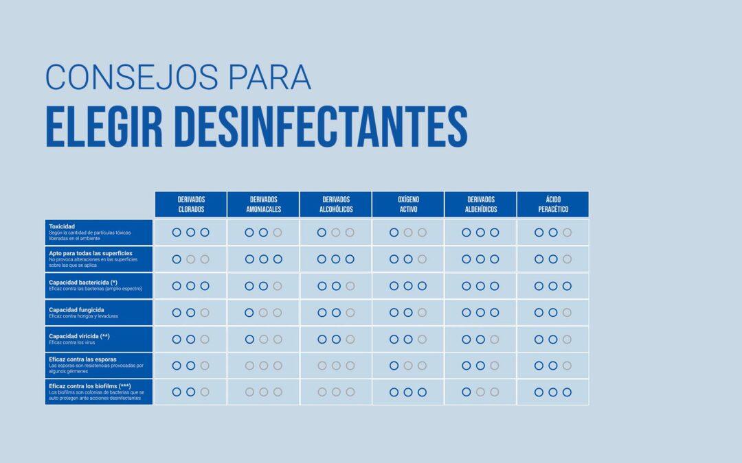 papelmatic-higiene-profesional-tabla-elegir-desinfectantes-esp