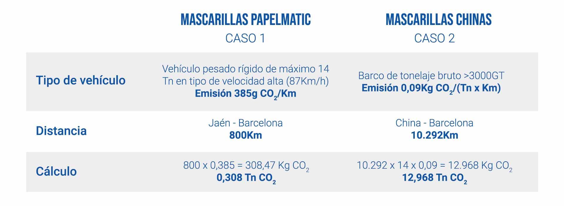 Beneficios mascarillas españolas papelmatic